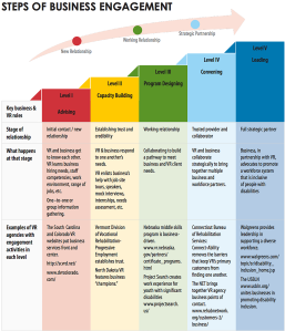 The five phases of business engagement (click to expand)